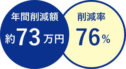 年間削減額約73万円 削減率76%